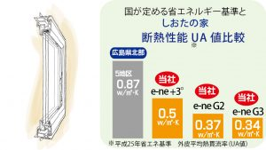 断熱性能UA値